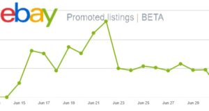Promoted Listings Graph 2
